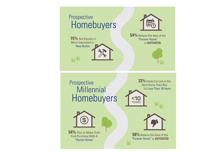 Move Inclined Northstar Millennials Funding RIP Homes: to Forever More -