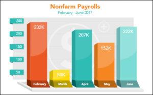 in June Job - Funding Growth Northstar Soars