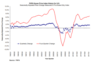 Price FHFA Gains Slow Home Northstar Funding - Index on
