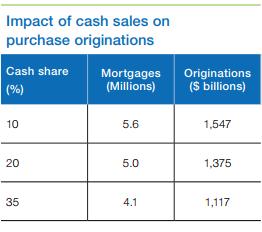 Freddie Price Northstar on Mac Puts Funding - All-Cash Transactions