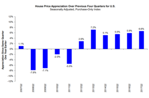 Index Funding FHFA on - Price Northstar Home Slow Gains